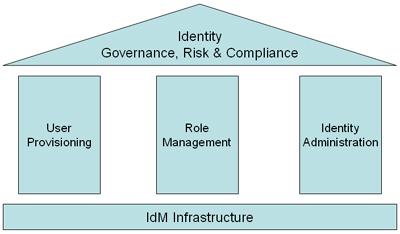 IDGRC Pillars: