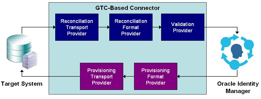 Understanding OIM's Generic Technology Connector – Talking