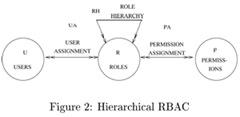 HierarchicalRBAC
