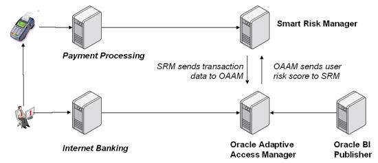 Sekerbank Solution