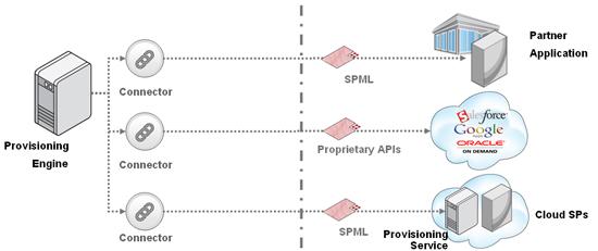 Federated Provisioning - SPML Gateway