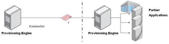 Federated Provisioning - SPML Issues