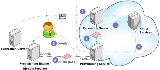 JIT-Provisionig OAuth IGF