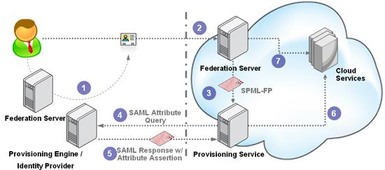 JIT-Provisioning SAML