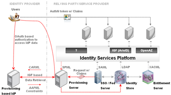 JIT Provisioning with OAuth & IGF-based Identity Pull