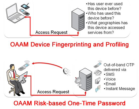 OAAM Support for Multi-Factor Authentication